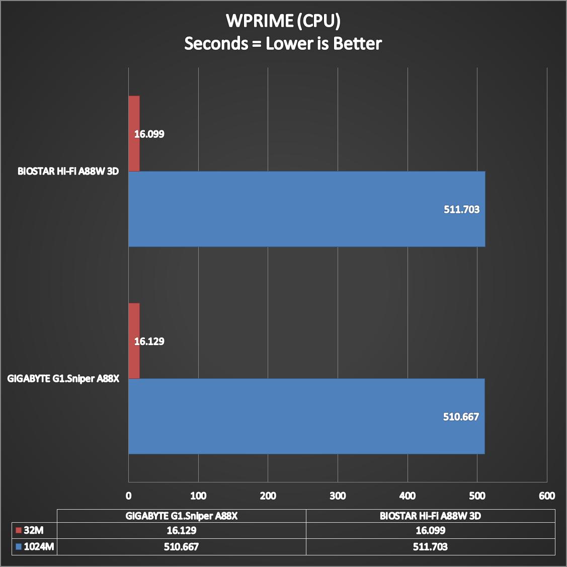 BIOSTAR-Hi-Fi-A88W-3D-Benchmarks-3