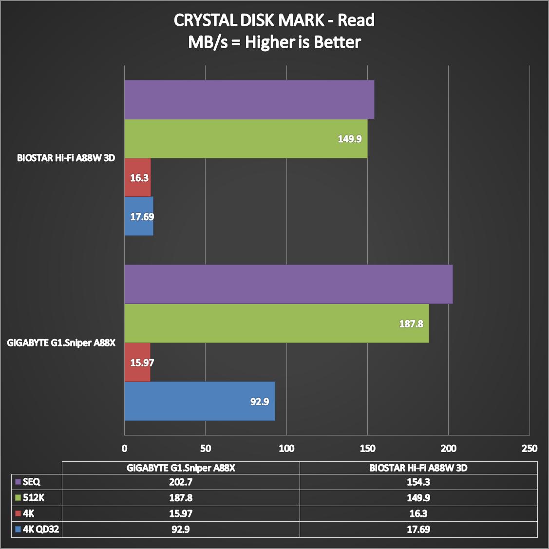 BIOSTAR-Hi-Fi-A88W-3D-Benchmarks-6