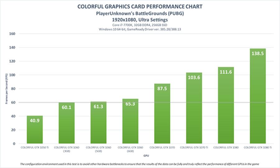 Colorful-PUBG-Graphics-Chart-PR