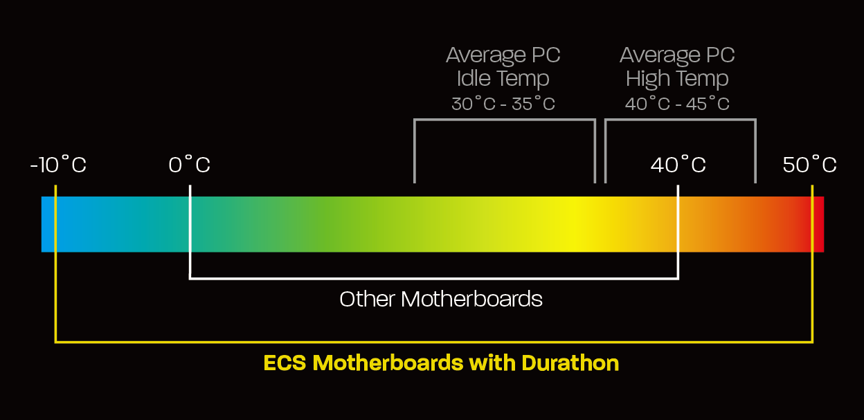 ECS-Durathon-Temperature-Introduction-PR