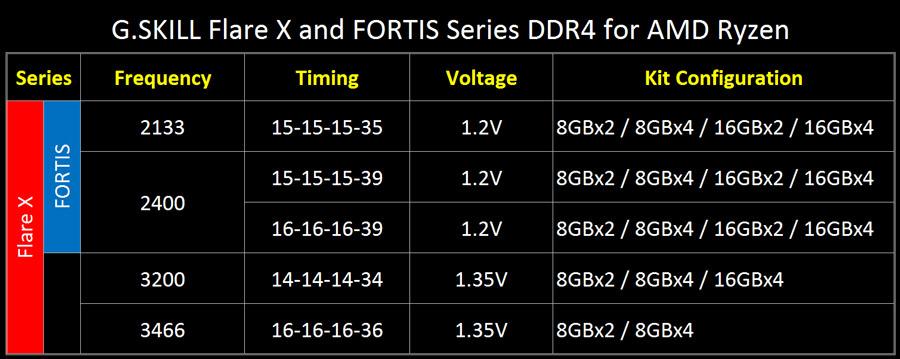 G.SKILL-Fortis-Flare-AMD-Ryzen-PR-2