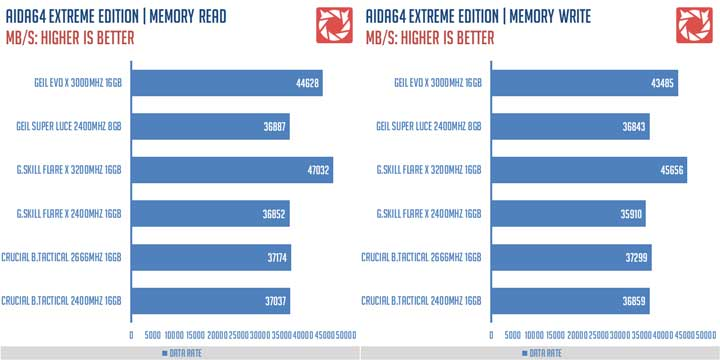 GEIL-EVO-X-RGB-3000MHZ-16GB-Memory-Kit-1