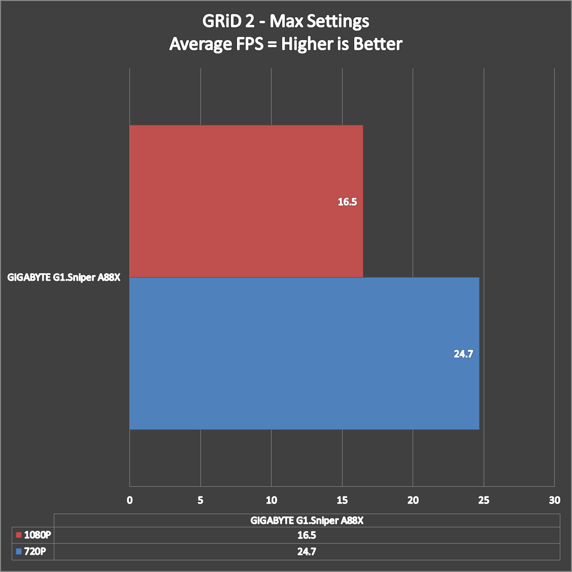 GIGABYTE-G1.Sniper-A88X-Benchmarks-14