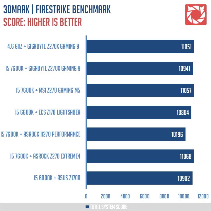GIGABYTE-Z270X-Gaming-9-Benchmarks-5