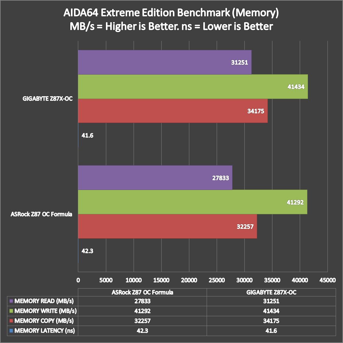 GIGABYTE-Z87X-OC-Benchmarks-2