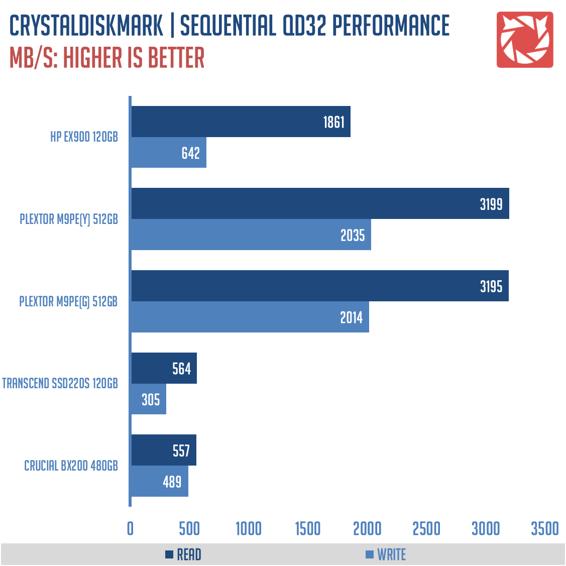 HP EX900 SSD Benchmarks (1)