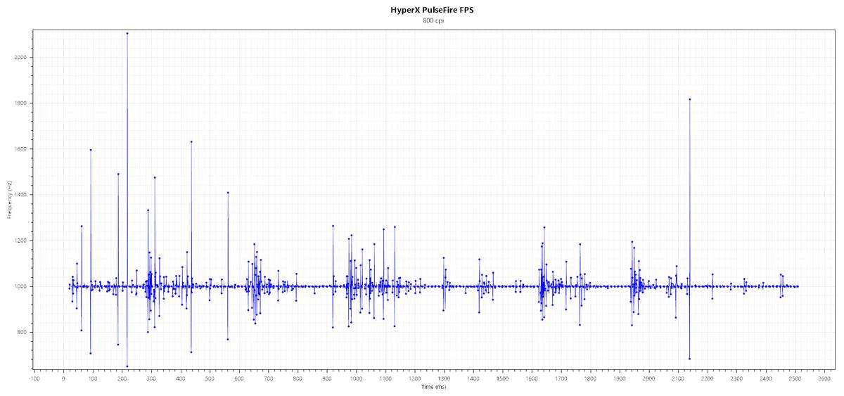 HyperX-PulseFire-FPS-Benchmarks-2