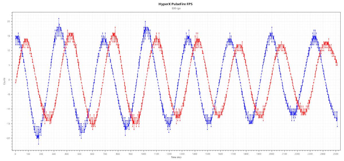 HyperX-PulseFire-FPS-Benchmarks-3