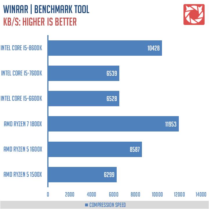 Intel-Core-i5-8600K-Benchmarks-6