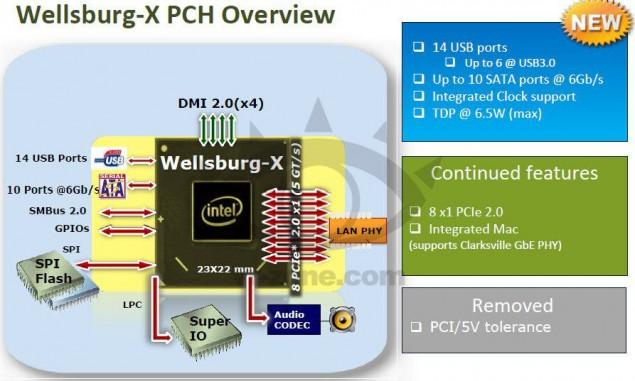 Intel-Haswell-E-X99-News-3