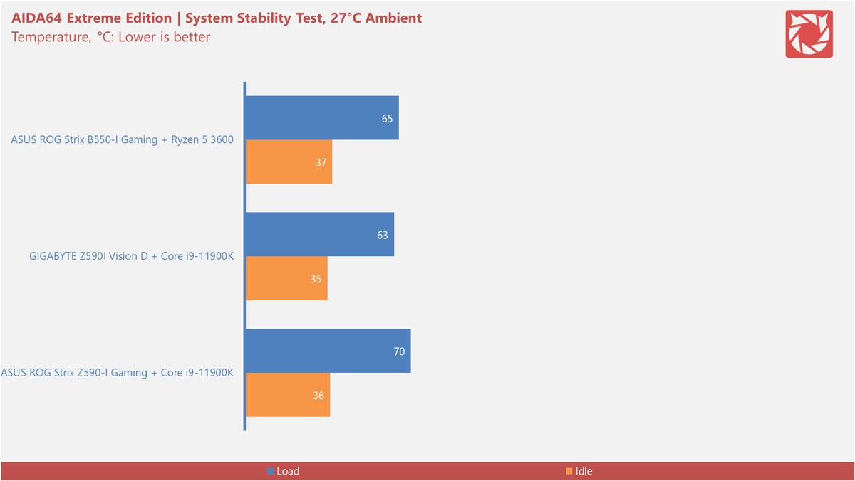 Intel Z590 Motherboard Benchmarks 1