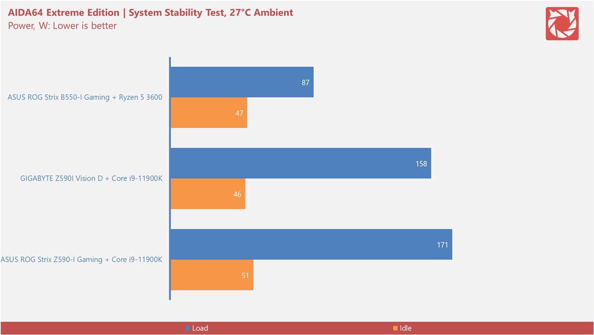 Intel Z590 Motherboard Benchmarks 2
