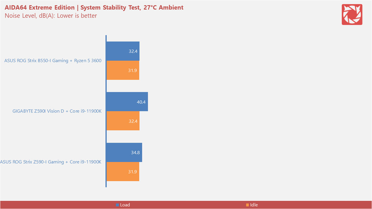 Intel Z590 Motherboard Benchmarks 3v2