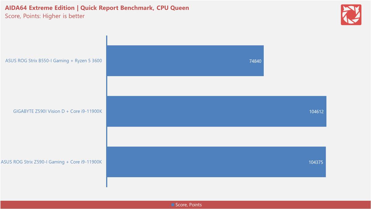 Intel Z590 Motherboard Benchmarks 4