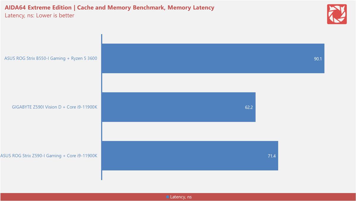 Intel Z590 Motherboard Benchmarks 5