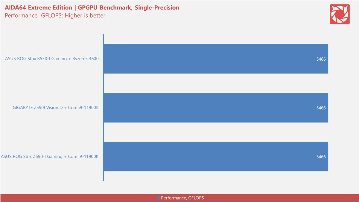Intel Z590 Motherboard Benchmarks 6