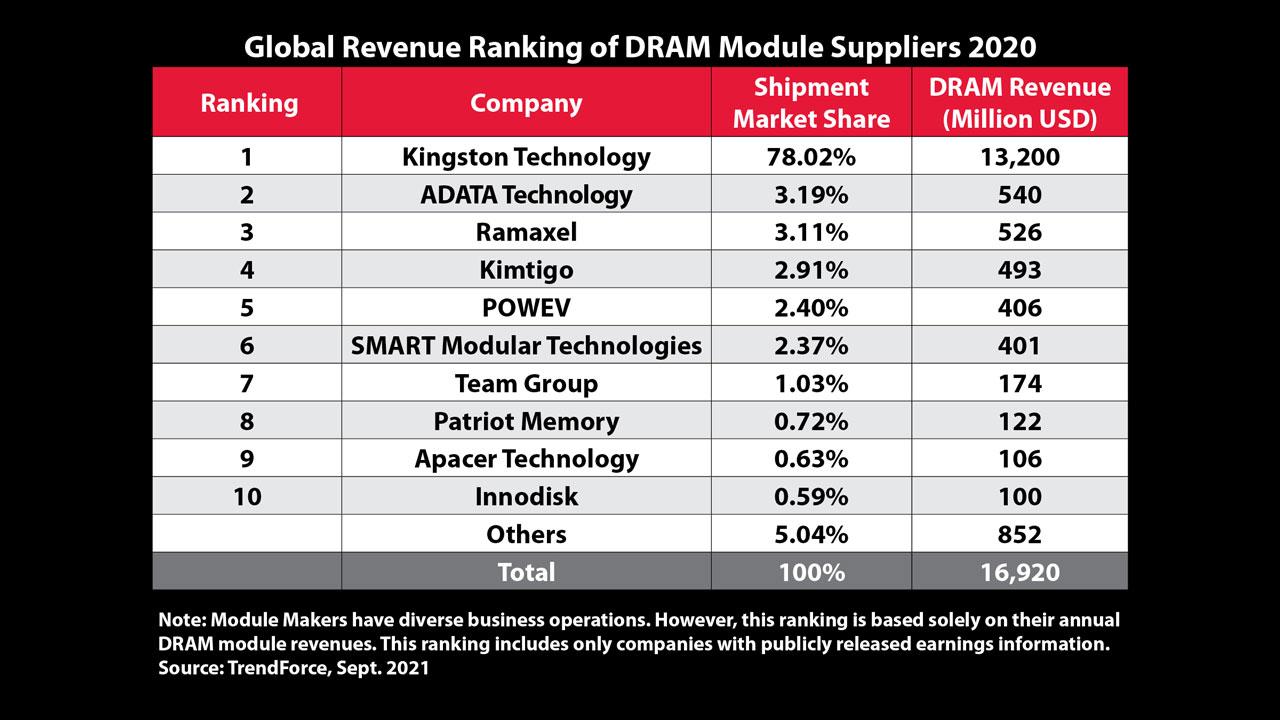 Kingston Global Revenue Ranking 2020