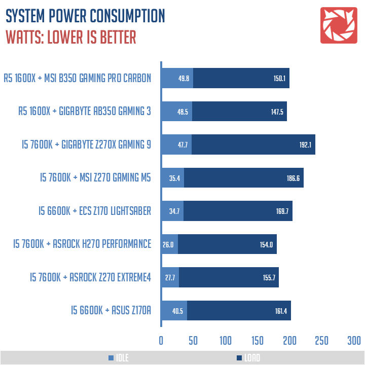MSI-B350-Gaming-Pro-Carbon-Benchmark-1
