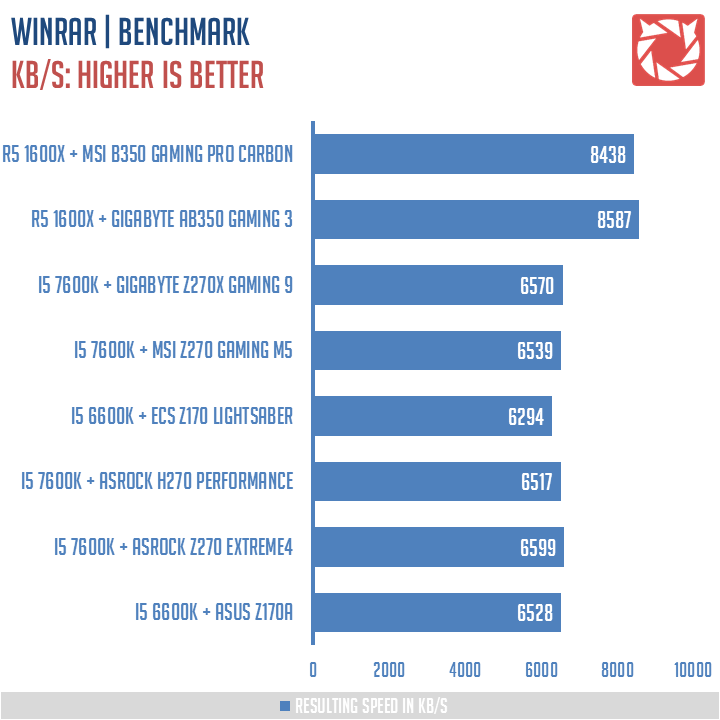 MSI-B350-Gaming-Pro-Carbon-Benchmark-5