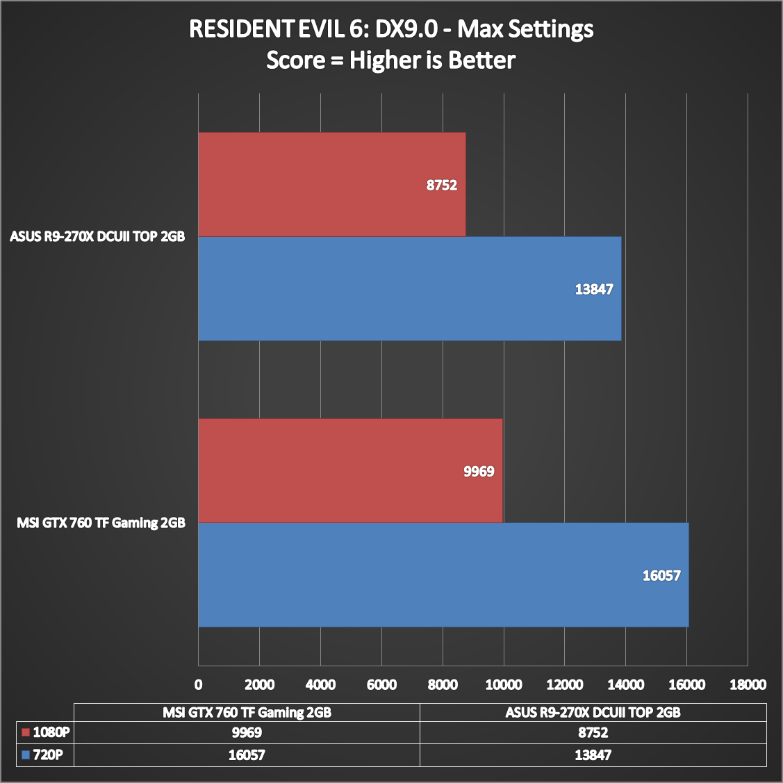 MSI-GTX-760-Twin-Frozr-Gaming-Performance-6
