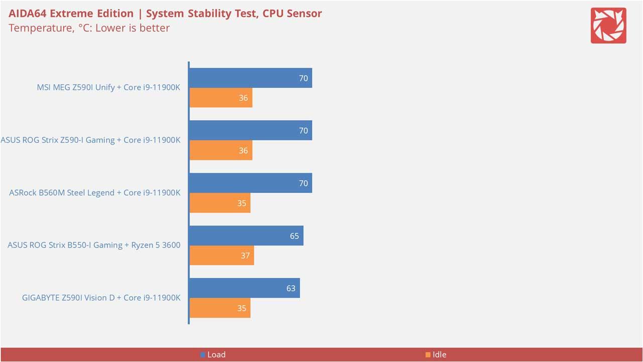 MSI MEG Z590I Unify Benchmarks 1