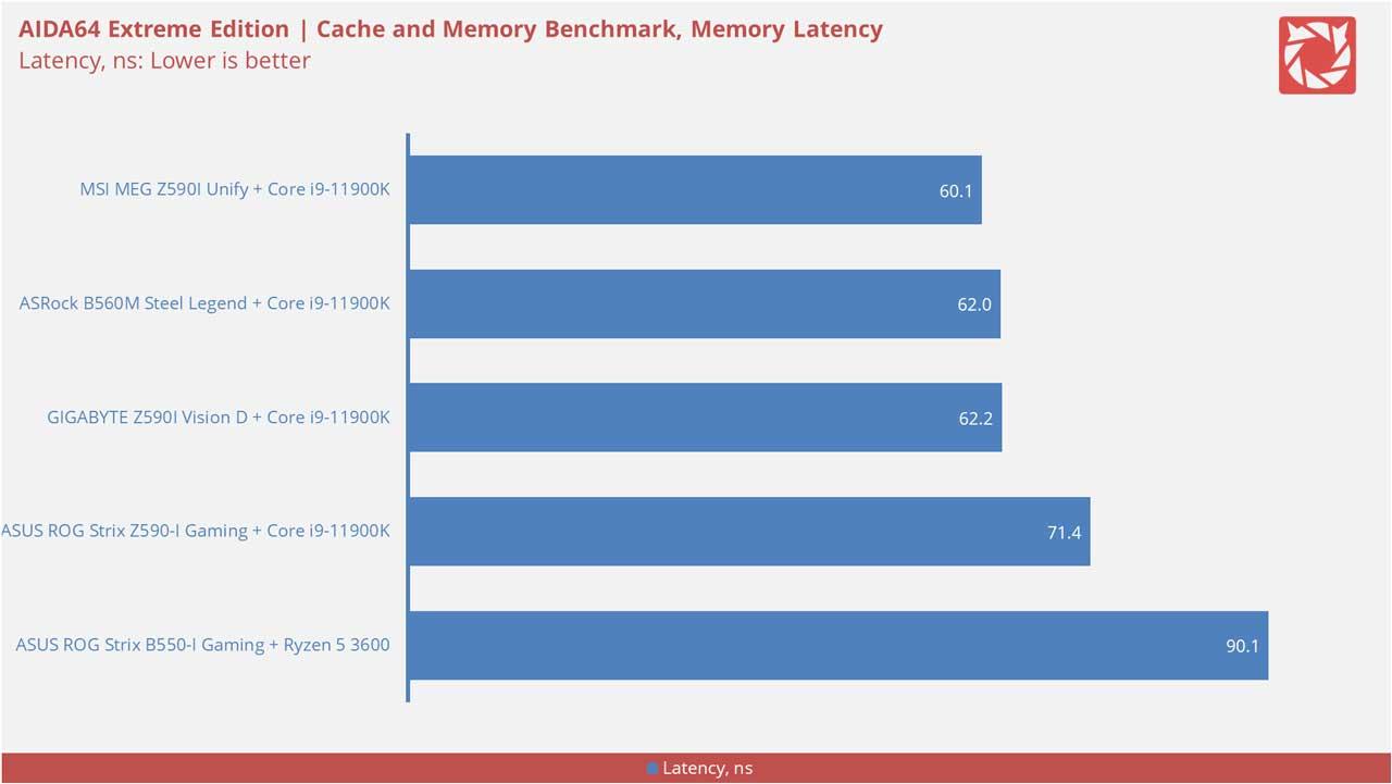 MSI MEG Z590I Unify Benchmarks 5