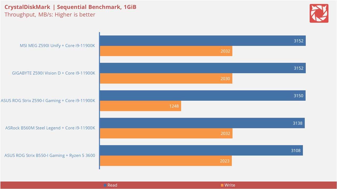 MSI MEG Z590I Unify Benchmarks 7