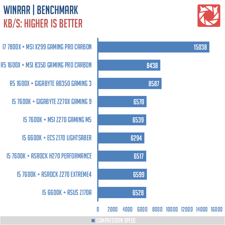 MSI-X299-Gaming-Pro-Carbon-Benchmarks-5