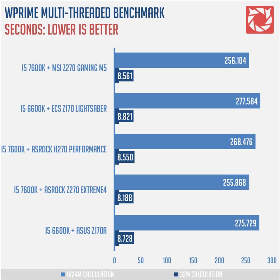 MSI-Z270-Gaming-M5-Benchmarks-2