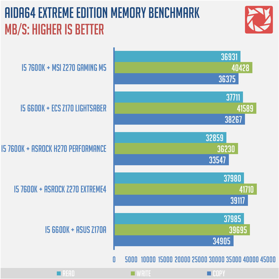 MSI-Z270-Gaming-M5-Benchmarks-4
