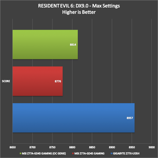 MSI-Z77A-GD45-Gaming-Benchmarks-10