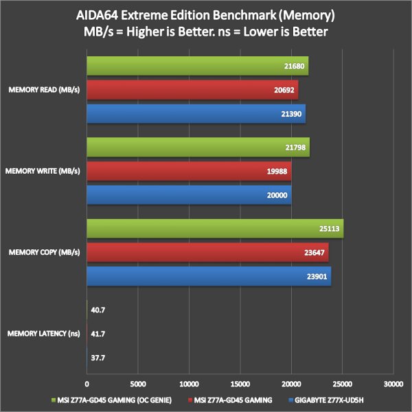 MSI-Z77A-GD45-Gaming-Benchmarks-2