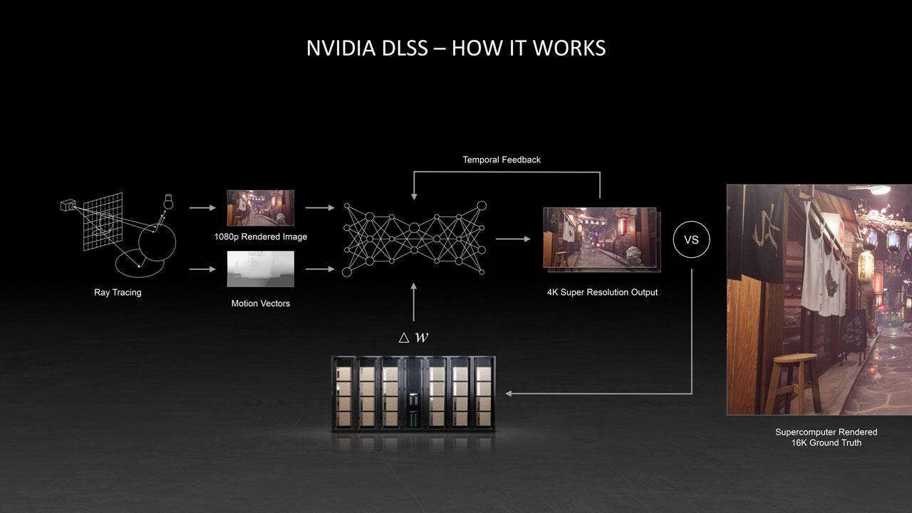 NVIDIA DLSS 2.0 Primer GP 5