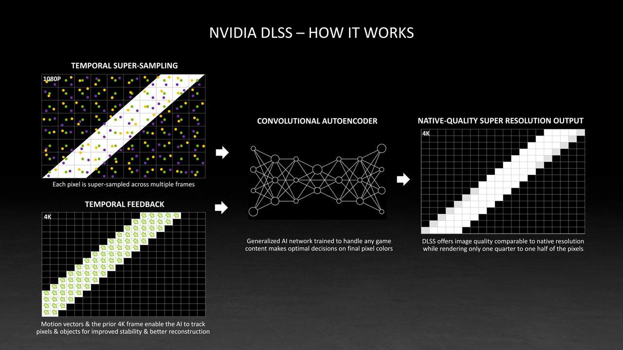 NVIDIA DLSS 2.0 Primer GP 6