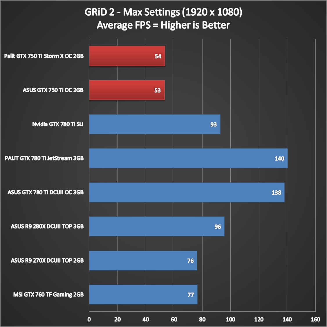 GeForce GTX and Benchmarks - GeForce Forums