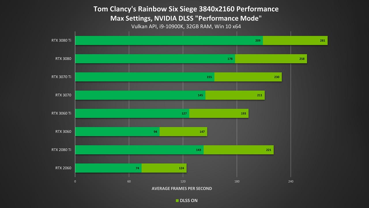 Nvidia Rainbow 6 Siege DLSS PR 2