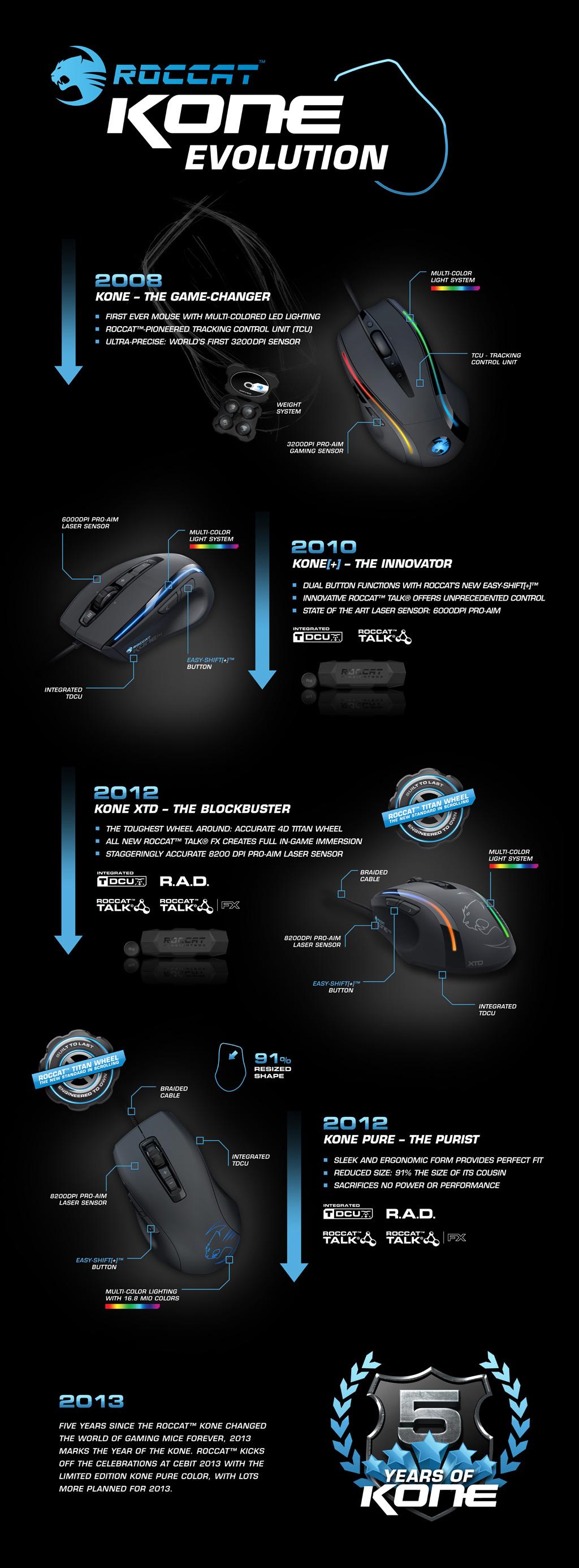 ROCCAT-Kone-Infographic-PR