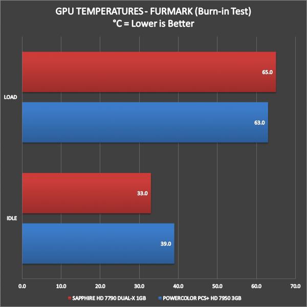 SAPPHIRE-HD-7790-DUAL-X-OC-PERFORMANCE-11