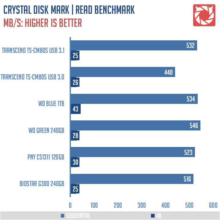 Transcend-TS-CM80S-Benchmarks-1