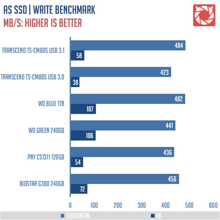Transcend-TS-CM80S-Benchmarks-4