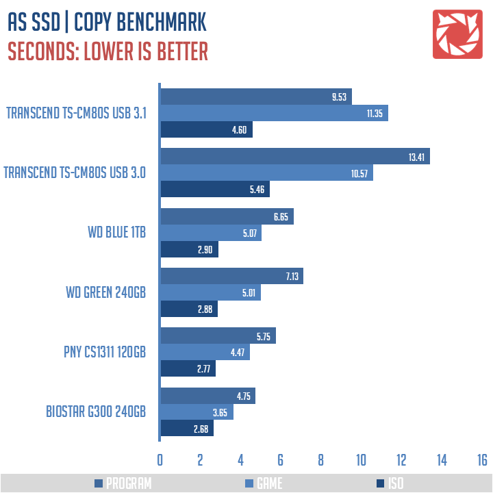 Transcend-TS-CM80S-Benchmarks-5