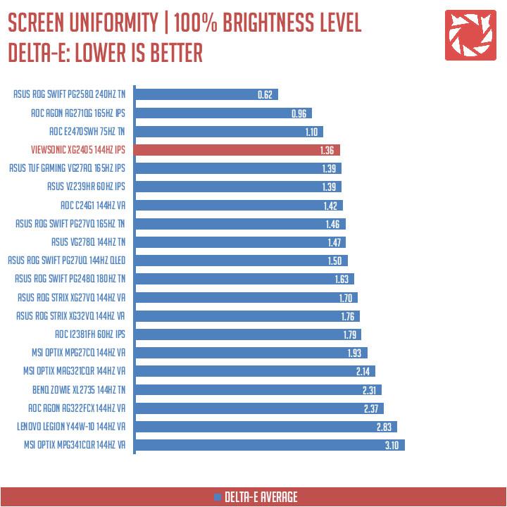 ViewSonic XG2405 Benchmark 5